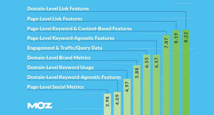 moz-search-engine-ranking-factors-study-2015-designplus